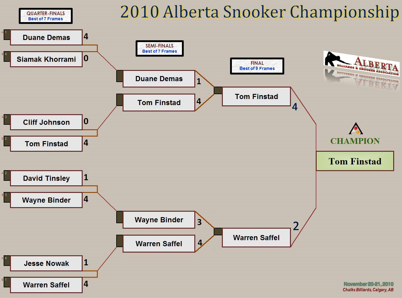 2010 Alberta Snooker Championship - Knockout