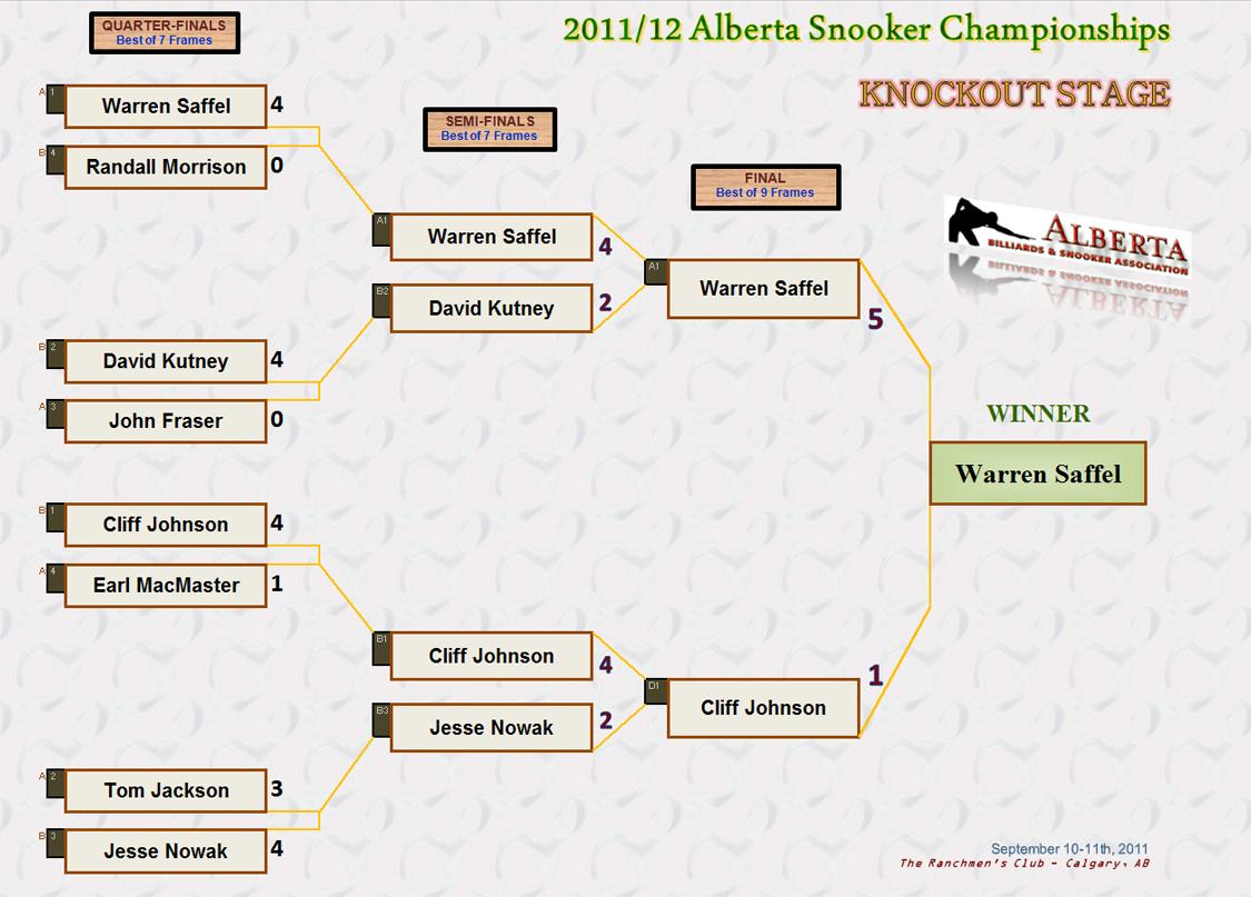 2011 Alberta Snooker Championship