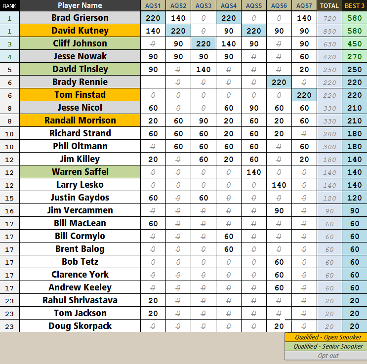 2012 Alberta Snooker Qualifying Series - Points Table