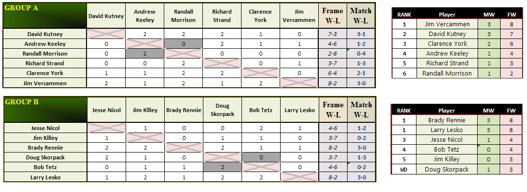 2012 AQS6 - Group Stage Results