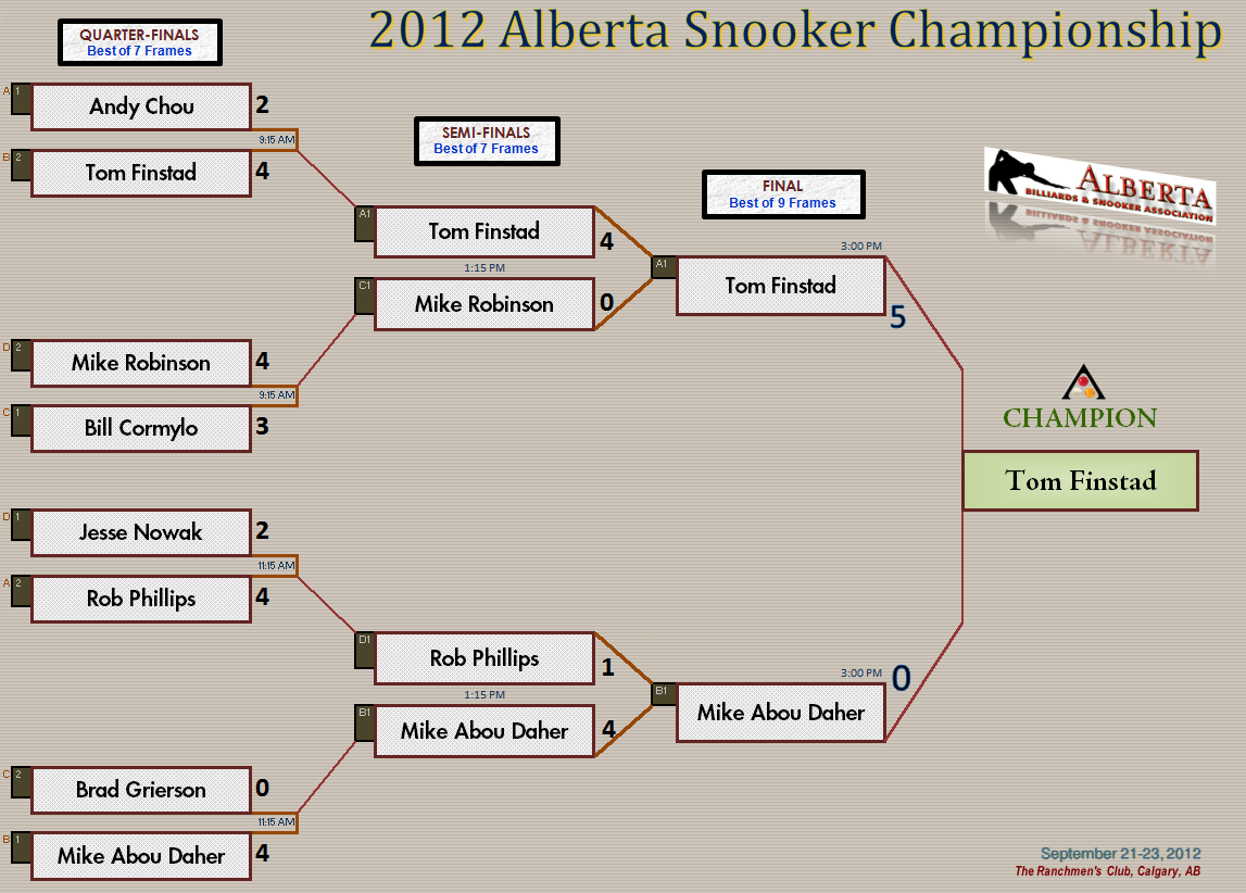 2012 Alberta Snooker Championship - Knockout Stage