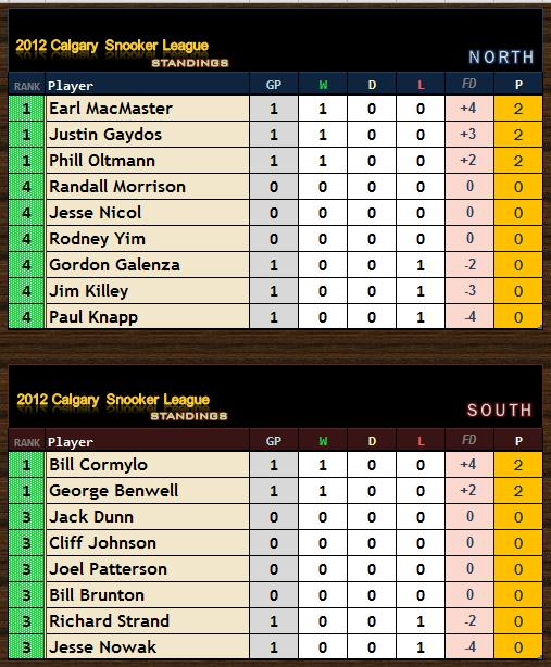 Week 1 - 2012 CSL Standings