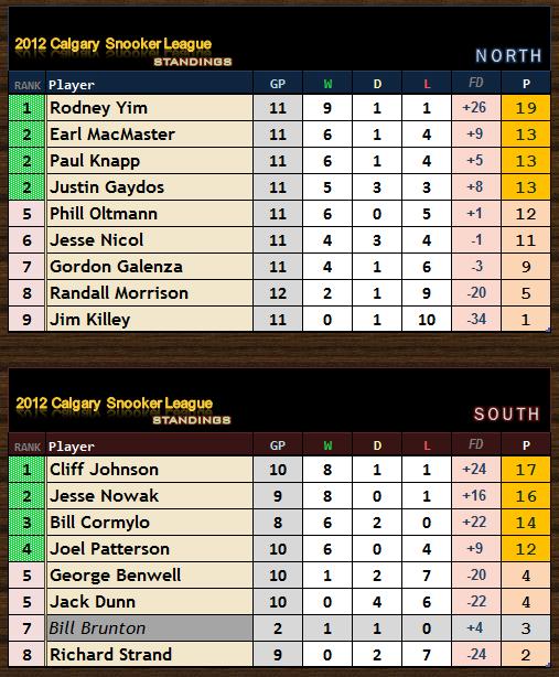 2012 CSL - Final Standings