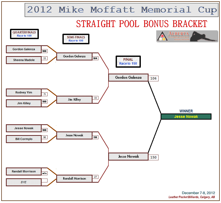 Straight Pool Results