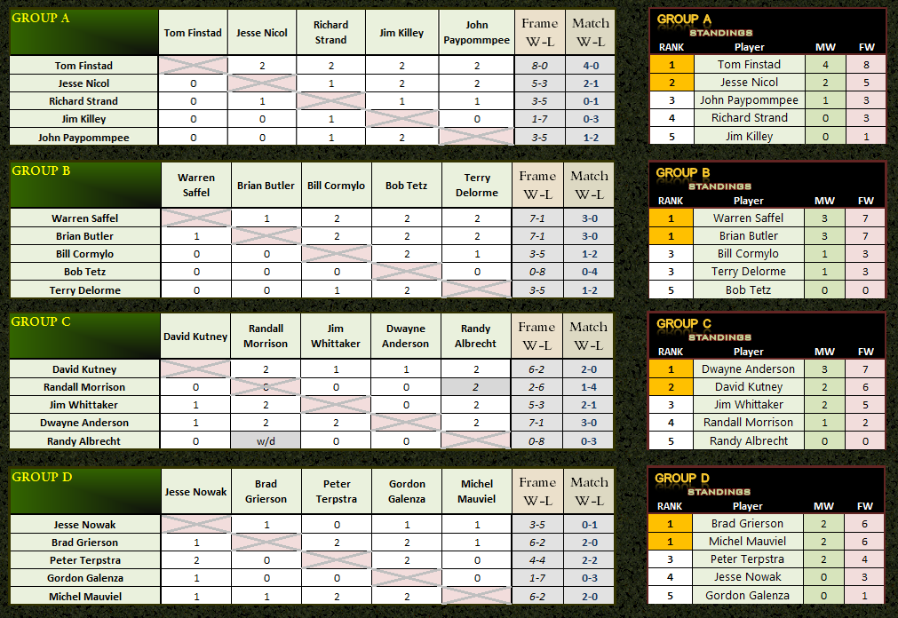 2013 AQS3 - Group Stage