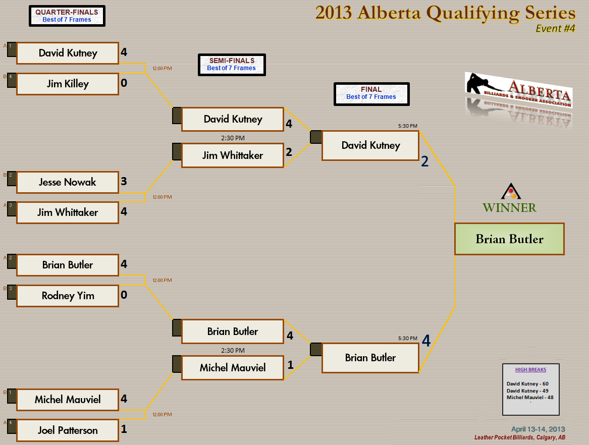 2013 AQS4 - Knockout Draw