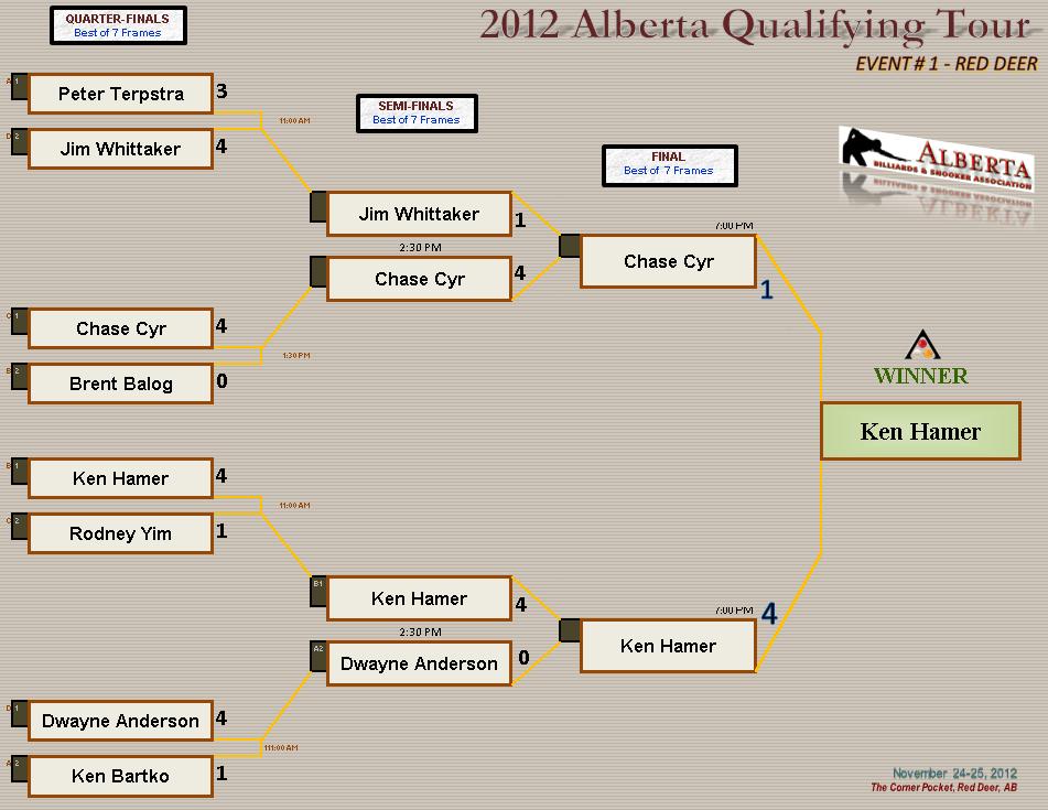 2013 AQT1 - Knockout