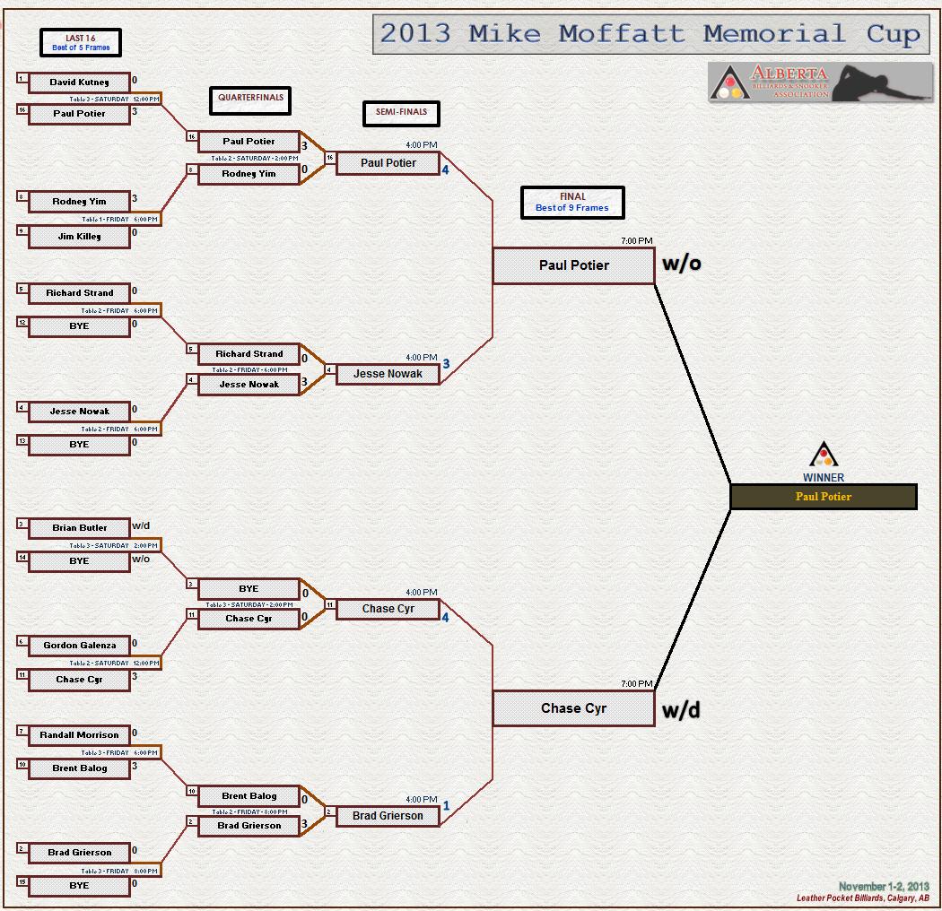 2013 Mike Moffatt Memorial Cup - Draw