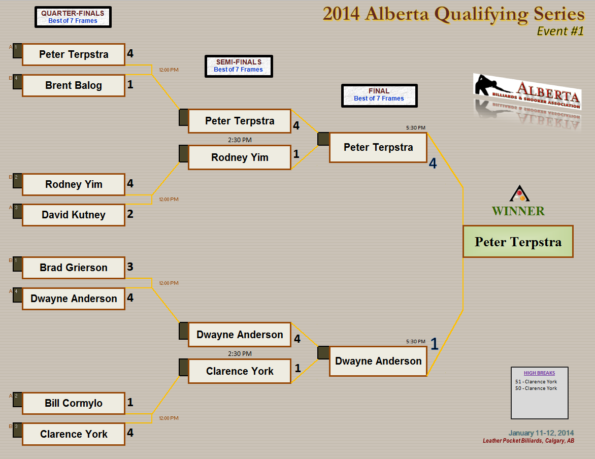 2014 AQS1- Knockout Draw