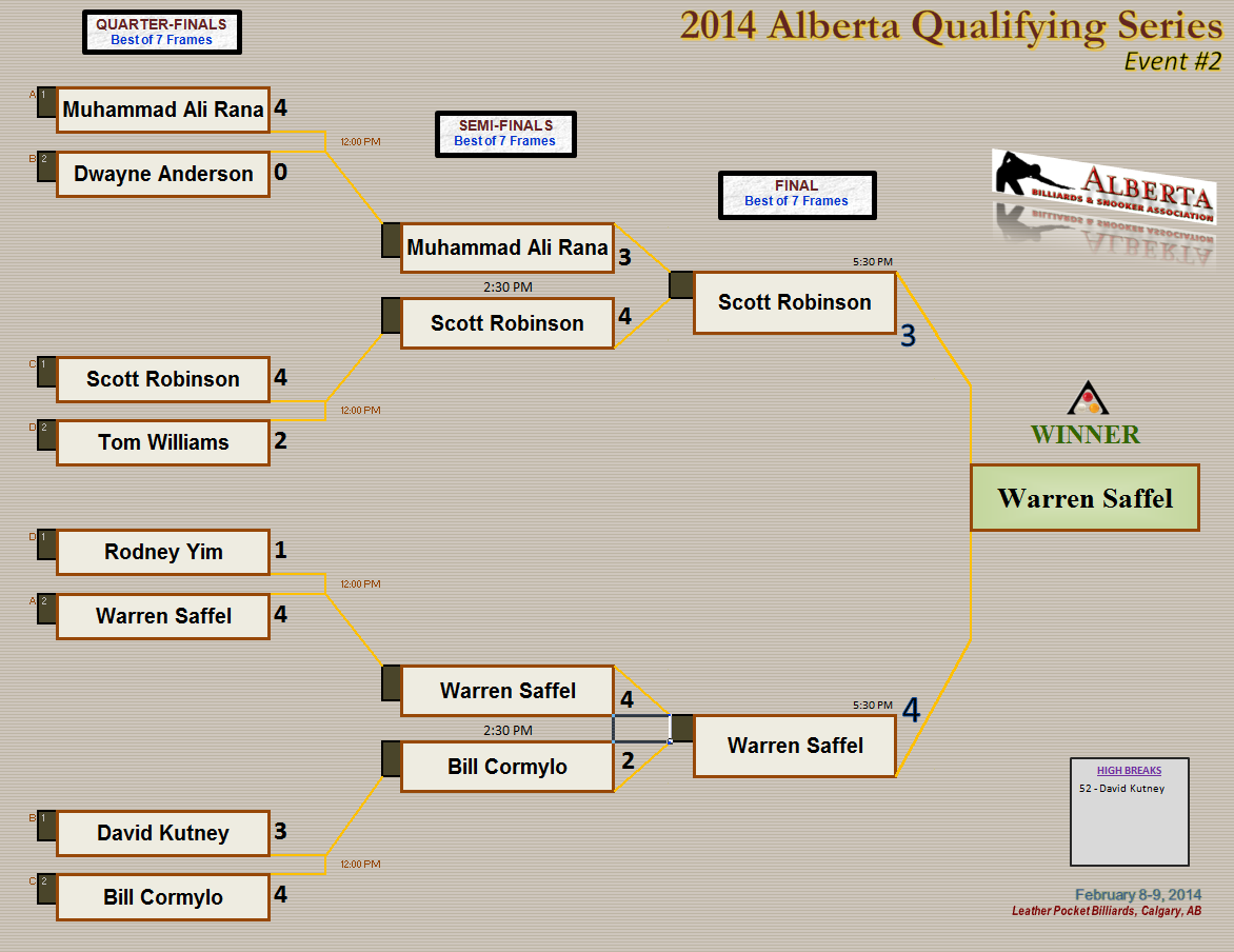 2014 AQS2- Knockout Draw