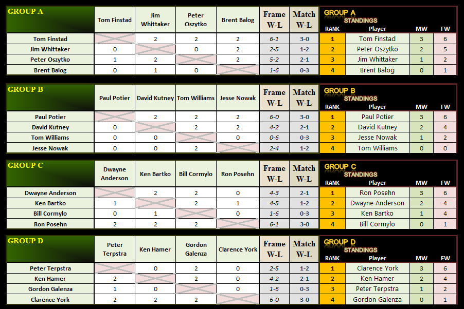 2014 AQS2 - Group Stage