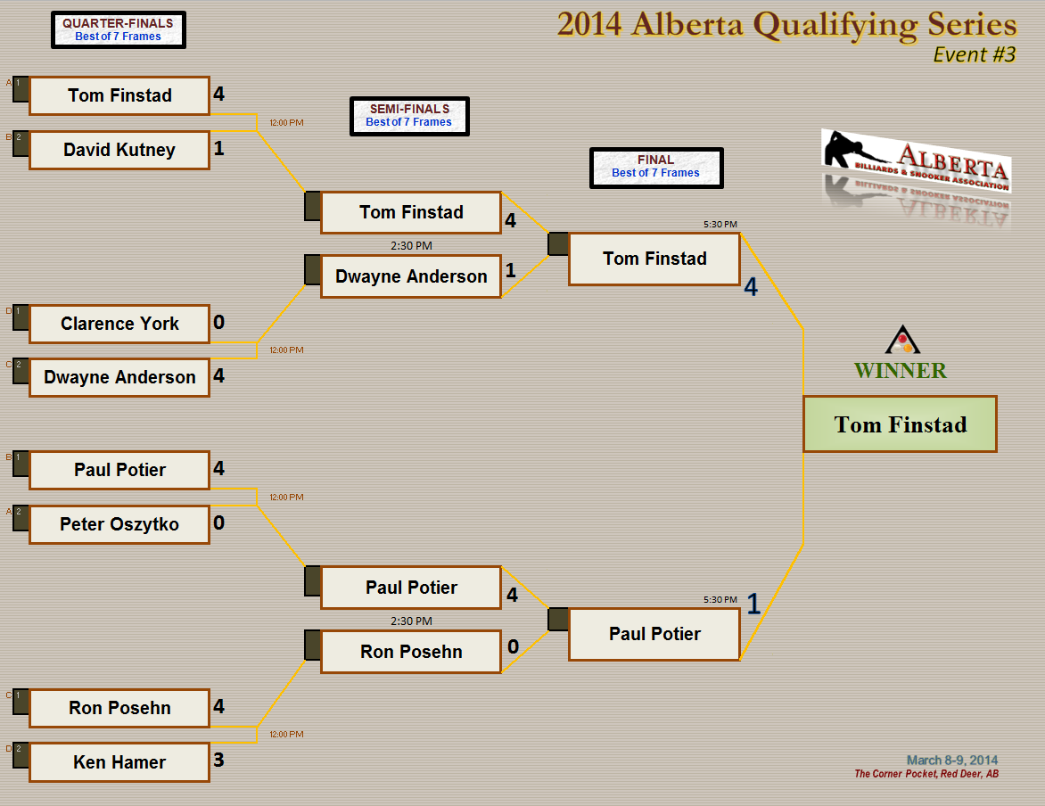 2014 AQS3 - Knockout Draw
