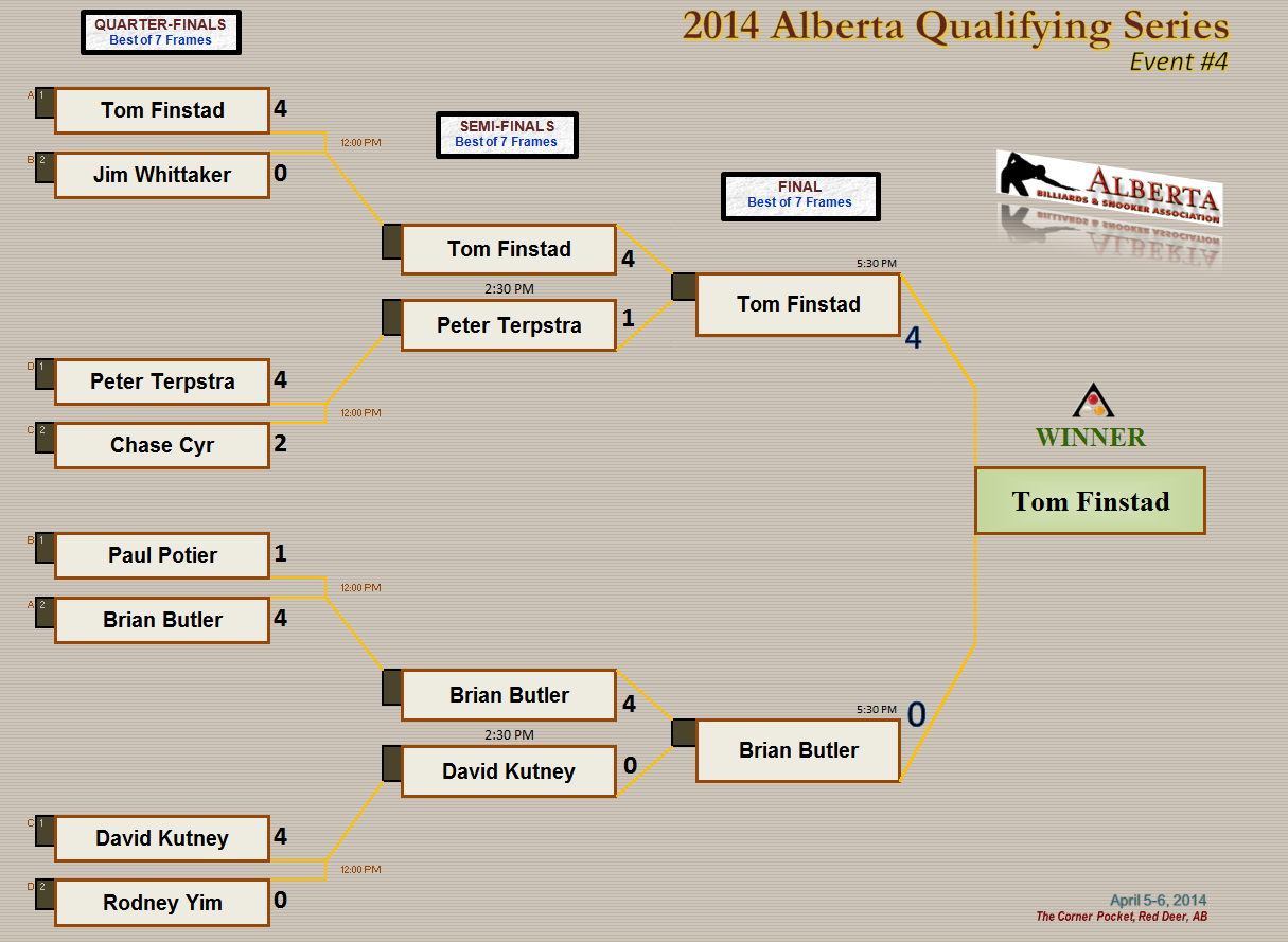 2014 AQS4 - Knockout Draw