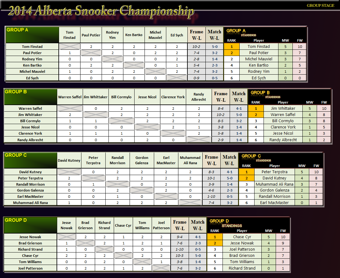 2014 Alberta Snooker Championship - Group Stage
